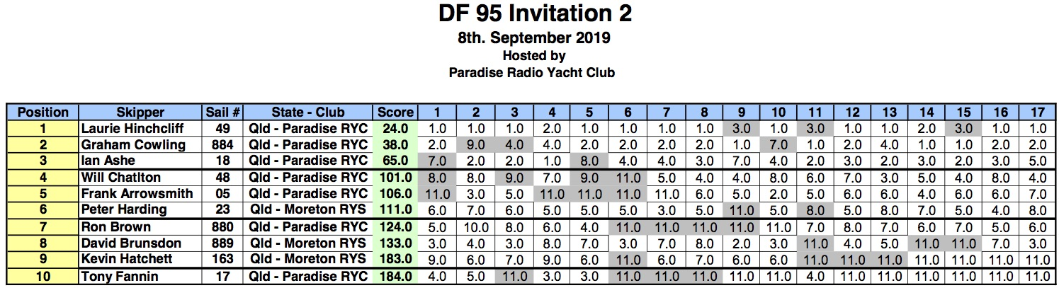 DF95Result8Sept2019