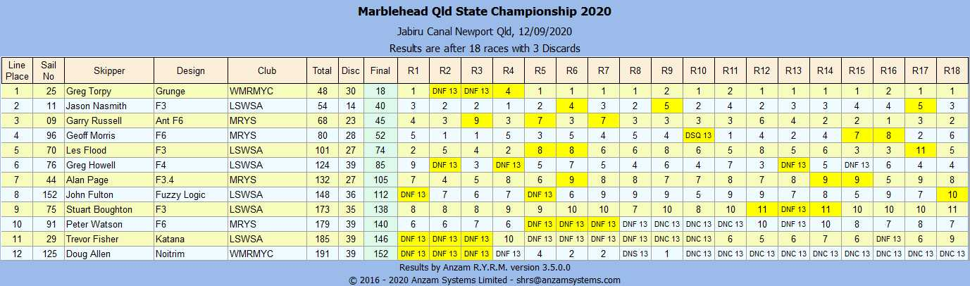 Marblehead Qld State Championship 2020 Line